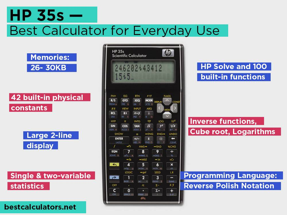 HP 35s Review, Pros and Cons. Check our Best Programmable Calculator for Everyday Use 2018